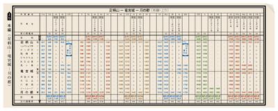 日本初の時刻表 出版 121 周年