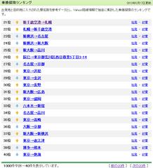 Yahoo! 乗換探索ランキング 2013年5月17日更新